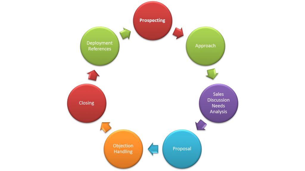 Life Cycle of Sales Enquiries